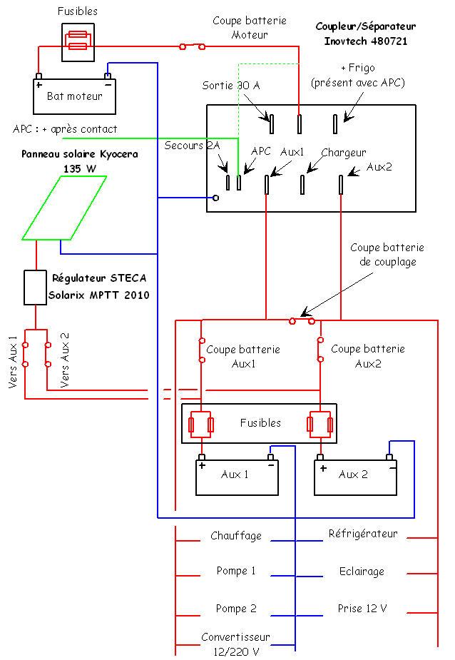Schema coupleur inovtech